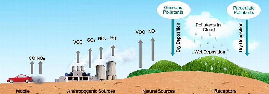 EPA Pollutants